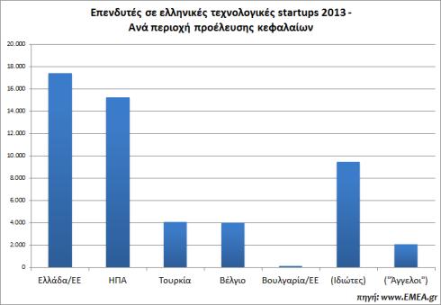greek-startups-funding-2013-EMEA.gr-investors
