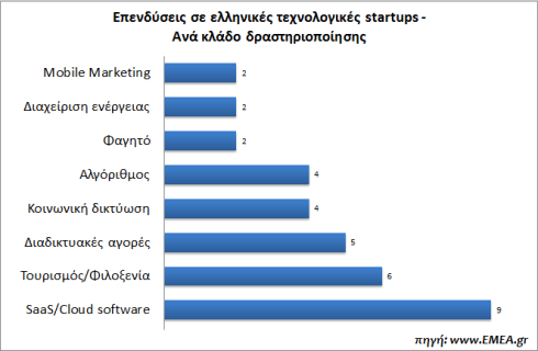 greek-startups-funding-2013-EMEA.gr-sector
