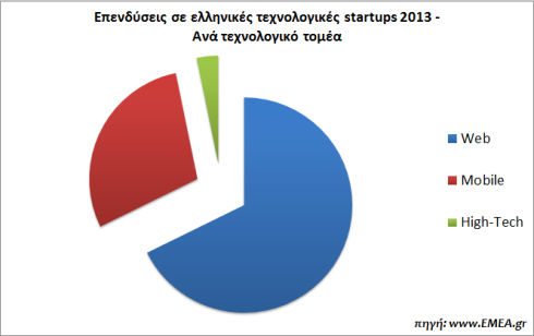greek-startups-funding-2013-EMEA.gr-tech